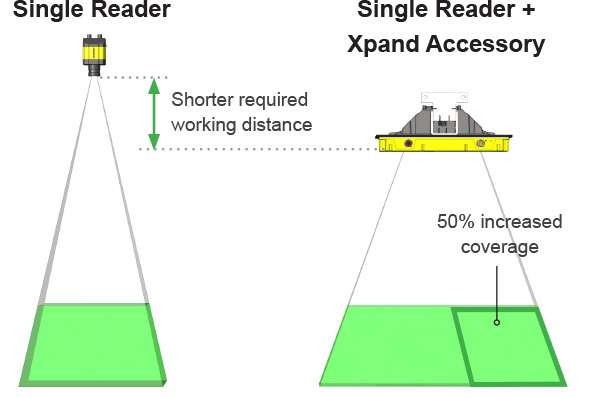 Cognex reader field of view with and without Xpand technology attachment