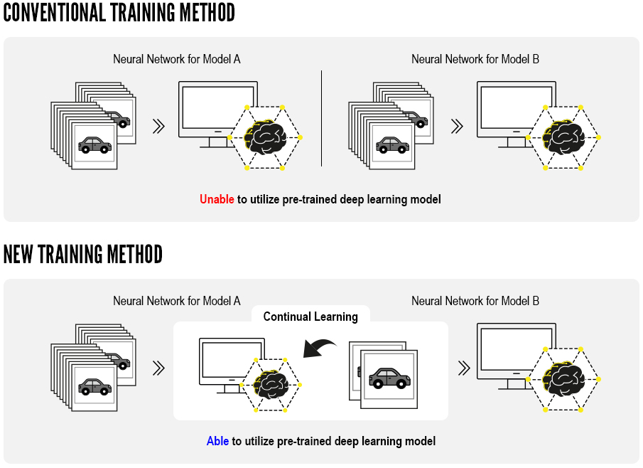 Models of convention and new deep learning training methods