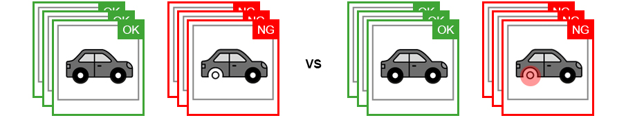 Examples of OK and NG (no good) inspection images  of cartoon cars